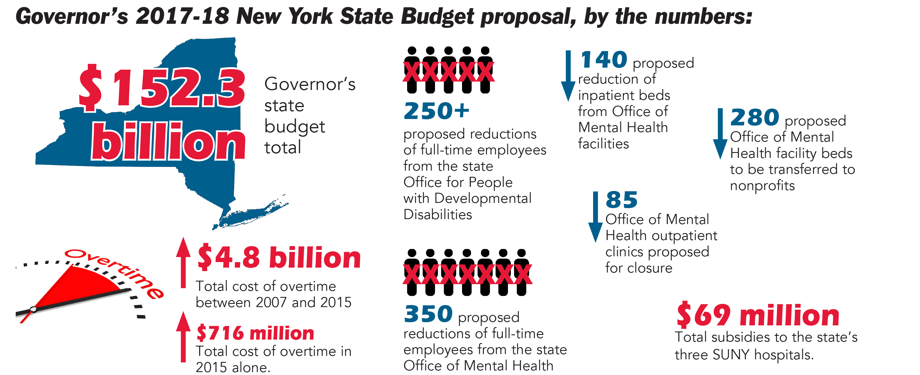 budget-proposal-usa-the-technews
